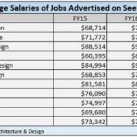 Interior Designer Salary Australia
